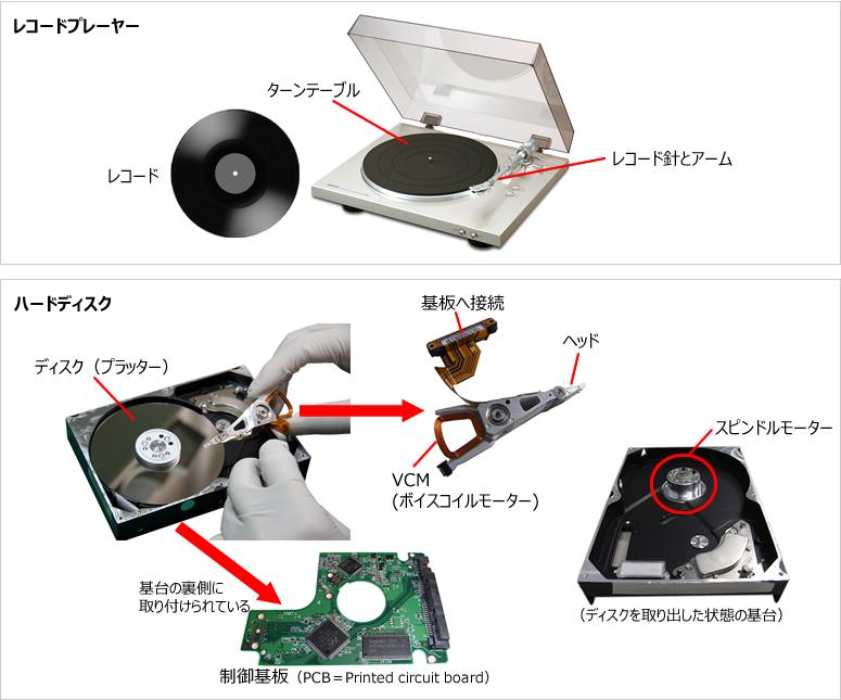 ハードディスクの構造は、「レコードプレーヤー」によく似ています。