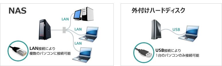 NASと外付けハードディスクの違い