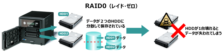RAID0(レイド・ゼロ)