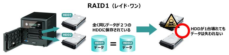 RAID1(レイド・ワン)
