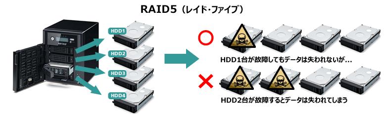 RAID5(レイド・ファイブ)