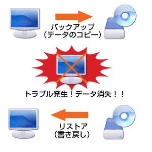 データバックアップ講座 | 東京...