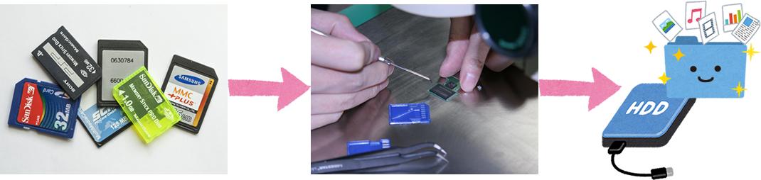 壊れたSDカード、MicroSDカード、コンパクトフラッシュ(CF)から特殊な技術でデータを救い出します